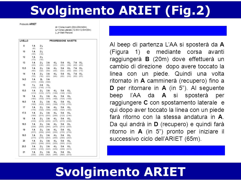 Svolgimento ARIET (Fig.2)