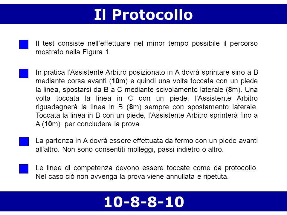 Il ProtocolloIl test consiste nell'effettuare nel minor tempo possibile il percorso mostrato nella Figura 1.