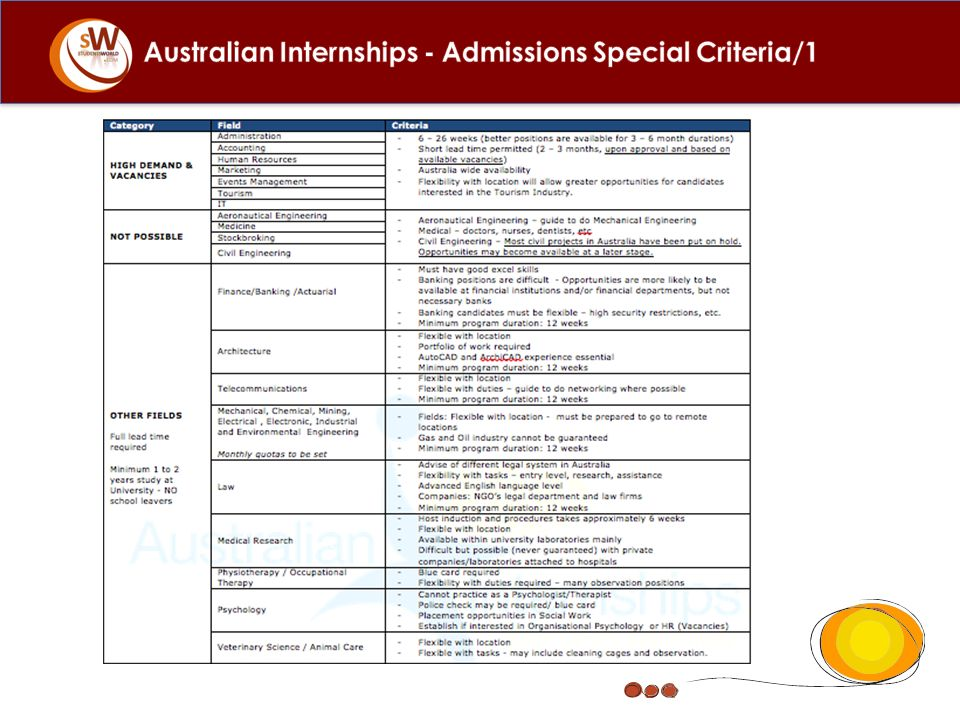 Australian Internships - Admissions Special Criteria/1