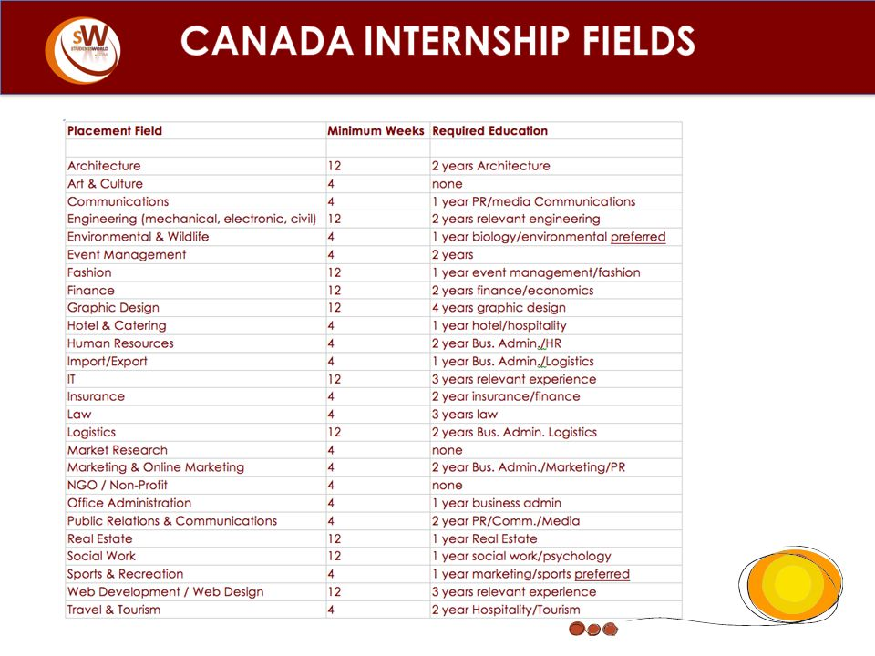 CANADA INTERNSHIP FIELDS