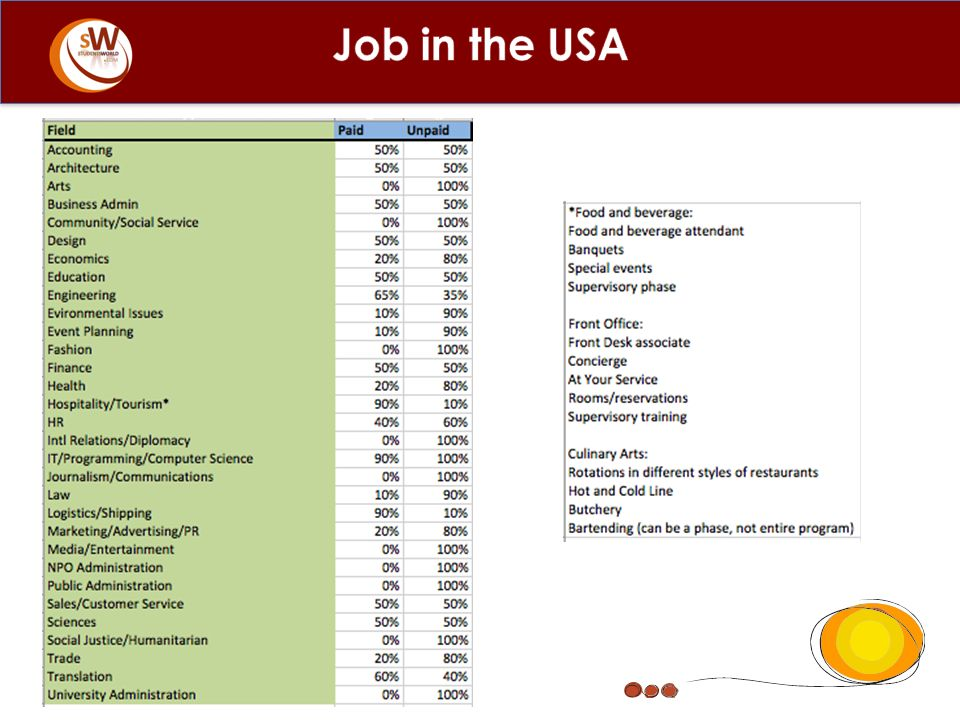 Job in the USA