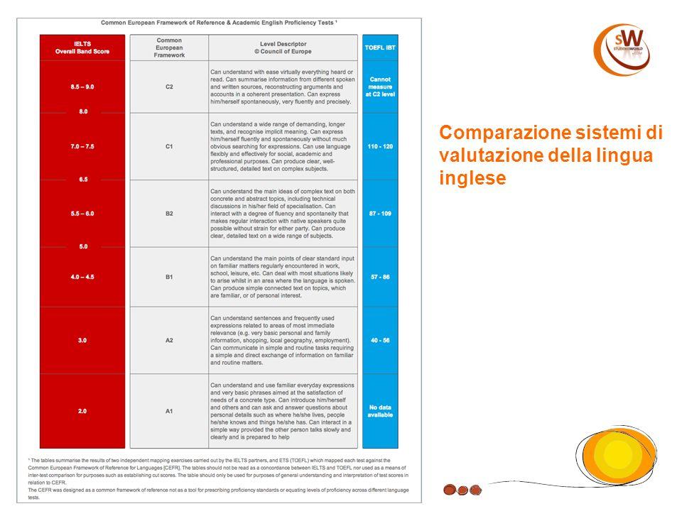 Comparazione sistemi di valutazione della lingua inglese
