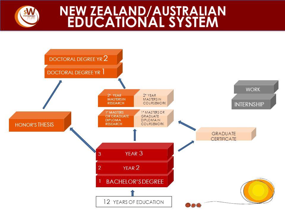 NEW ZEALAND/AUSTRALIAN