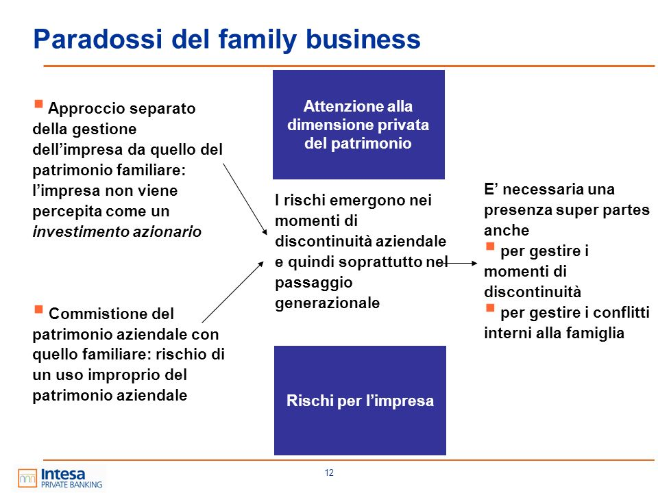 Paradossi del family business