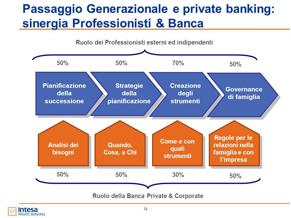 Passaggio Generazionale e private banking: sinergia Professionisti & Banca