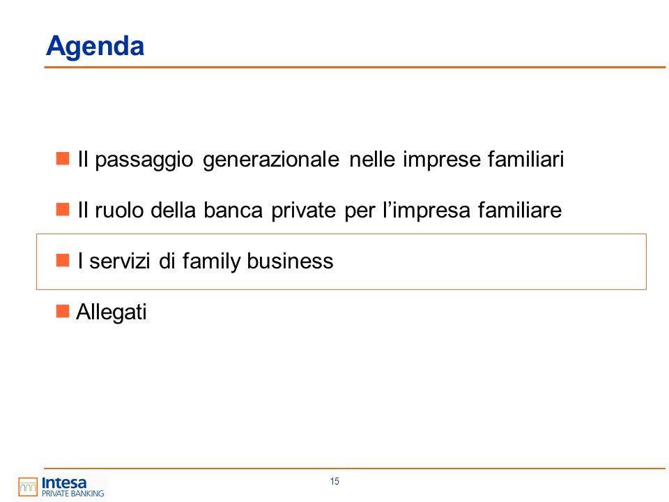 Agenda Il passaggio generazionale nelle imprese familiari