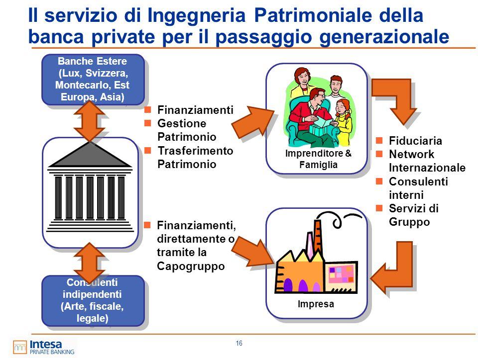 Il servizio di Ingegneria Patrimoniale della banca private per il passaggio generazionale