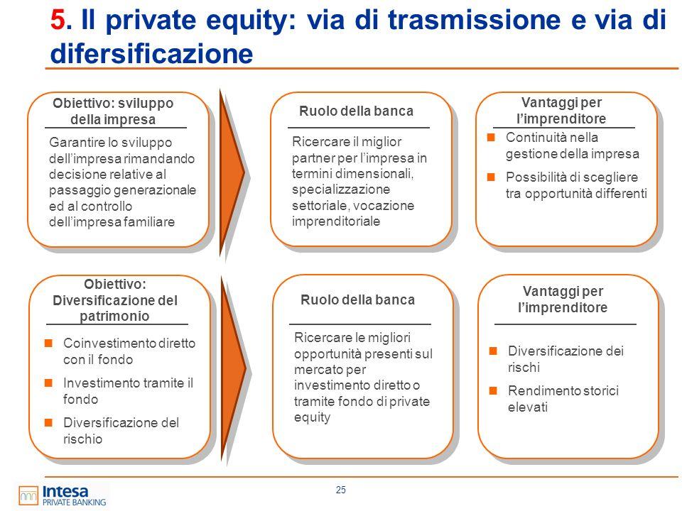 5. Il private equity: via di trasmissione e via di difersificazione