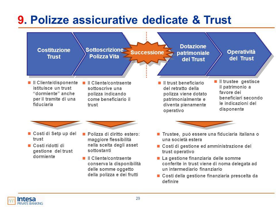 Sottoscrizione Polizza Vita Dotazione patrimoniale del Trust