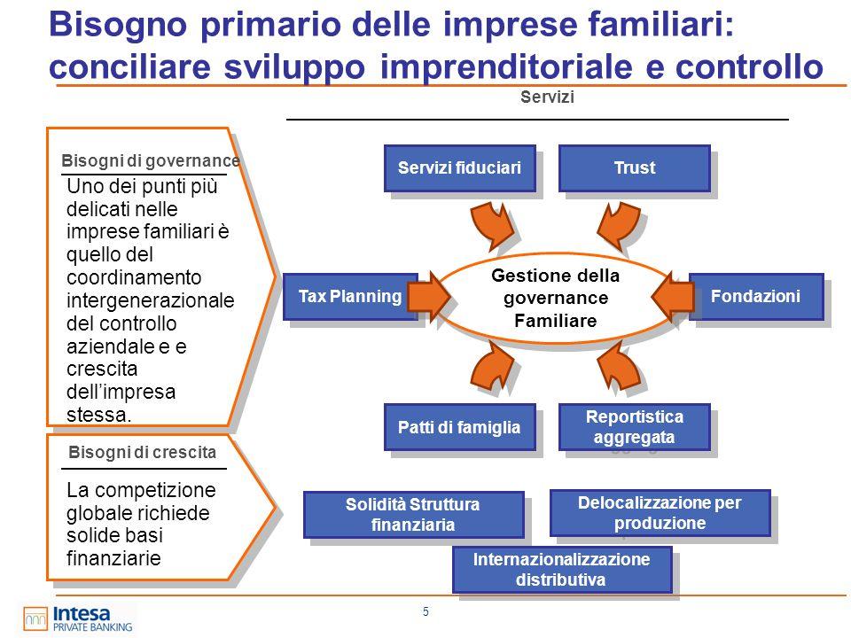 Bisogno primario delle imprese familiari: conciliare sviluppo imprenditoriale e controllo