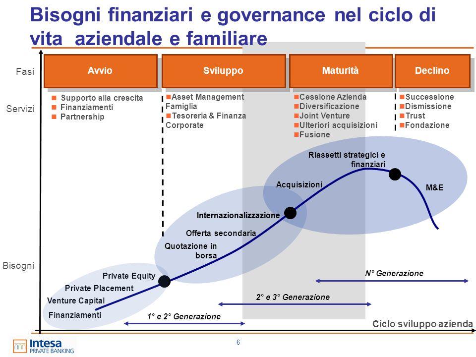 Bisogni finanziari e governance nel ciclo di vita aziendale e familiare