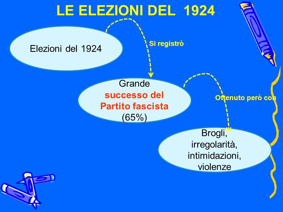 LE ELEZIONI DEL 1924 Elezioni del 1924