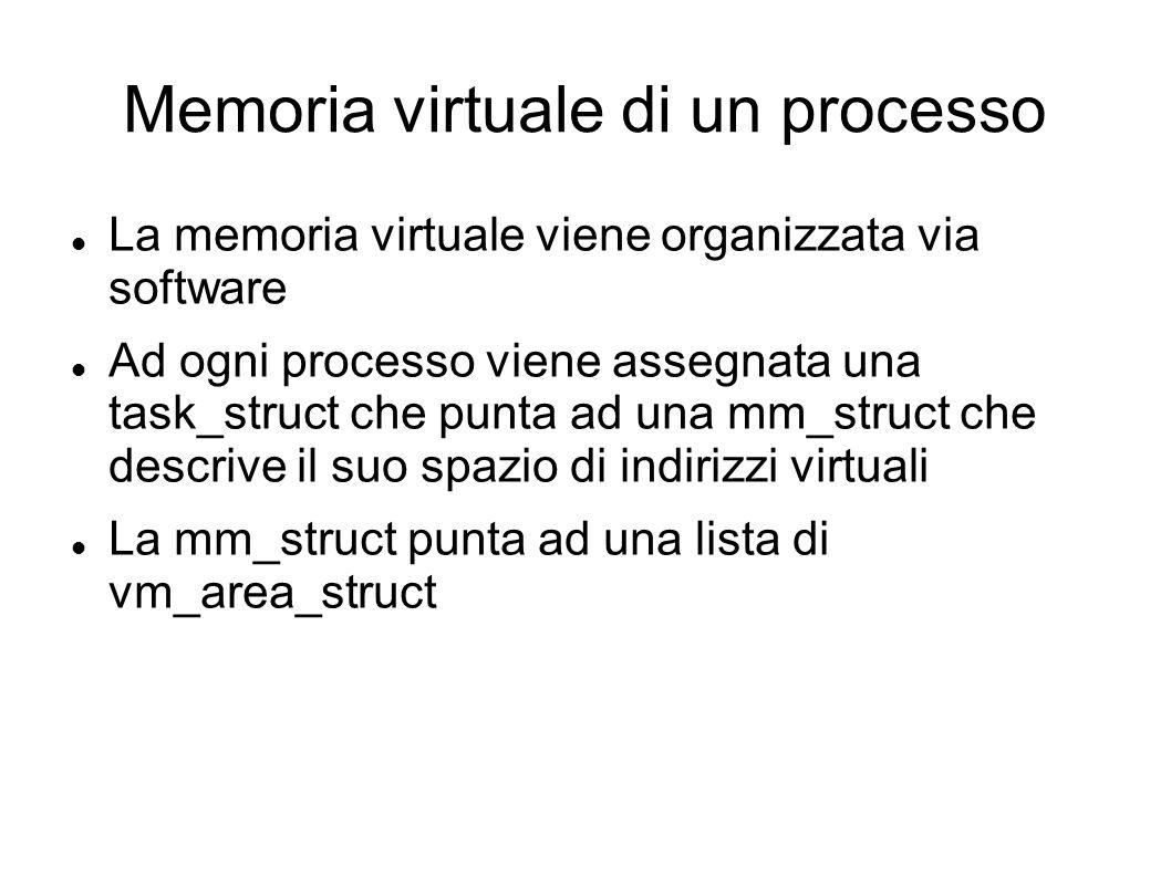 Memoria virtuale di un processo