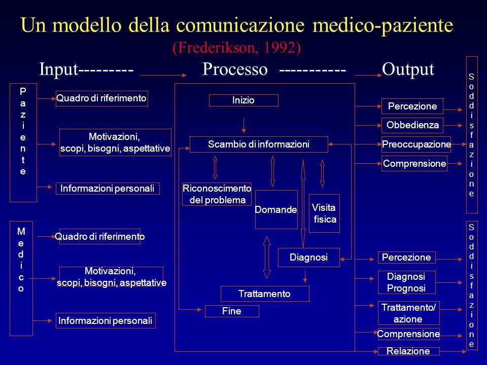 Un modello della comunicazione medico-paziente (Frederikson, 1992) Input--------- Processo ----------- Output