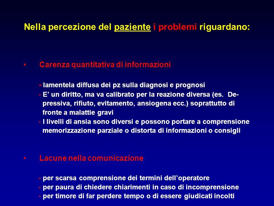 Nella percezione del paziente i problemi riguardano: