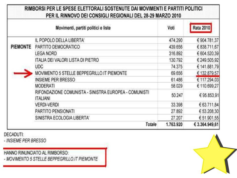Questi sono gli importi che spettano ai partiti e ai movimenti come rimborso per le spese elettorali.