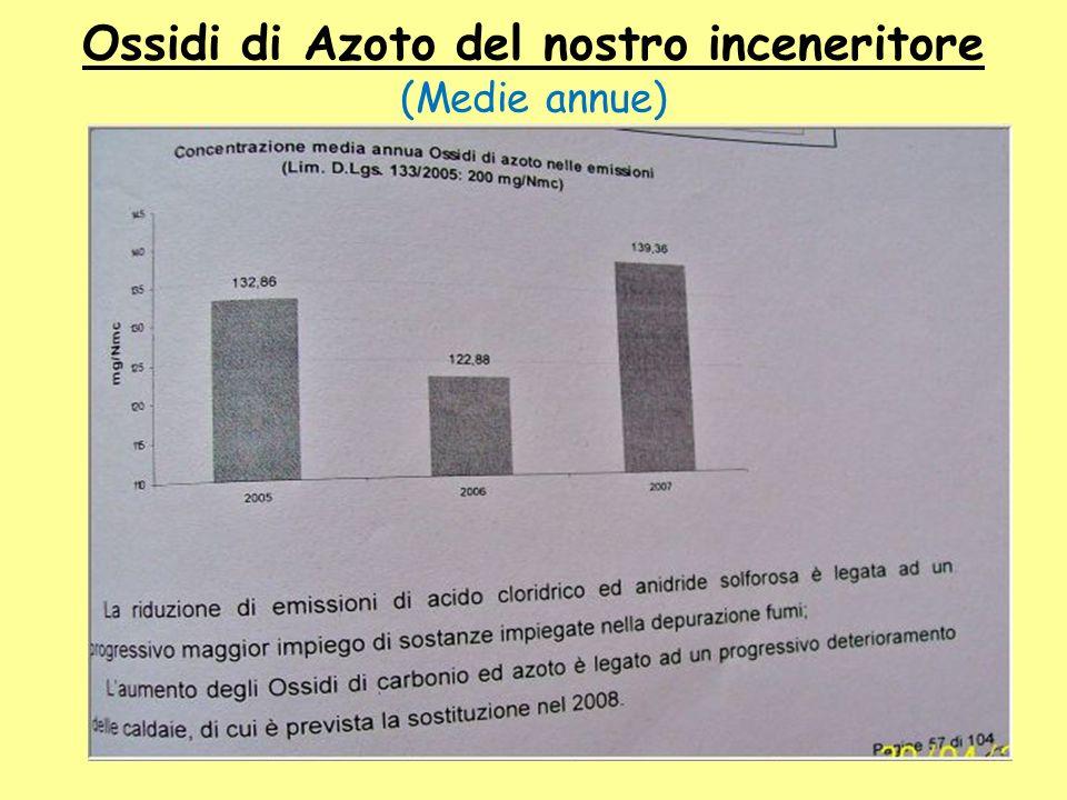 Ossidi di Azoto del nostro inceneritore (Medie annue)