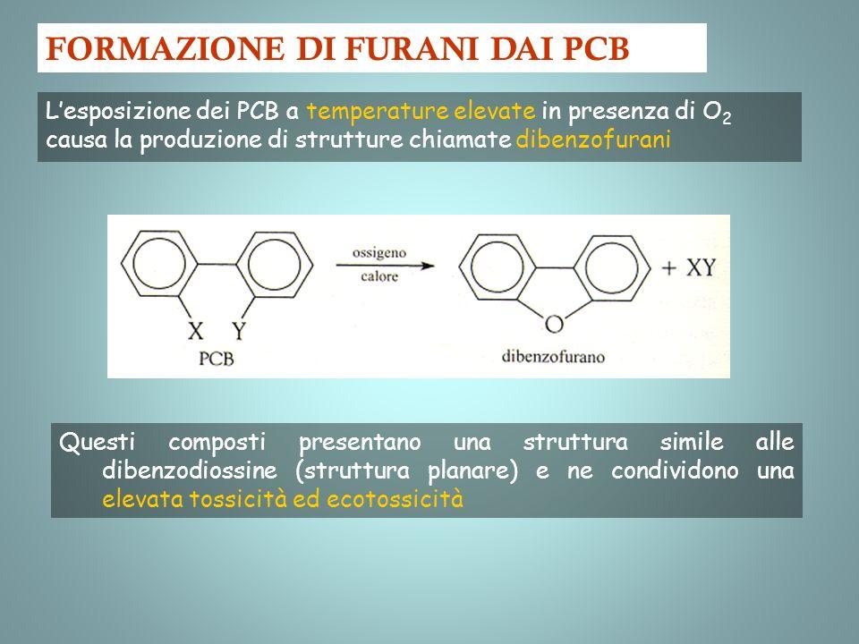 FORMAZIONE DI FURANI DAI PCB