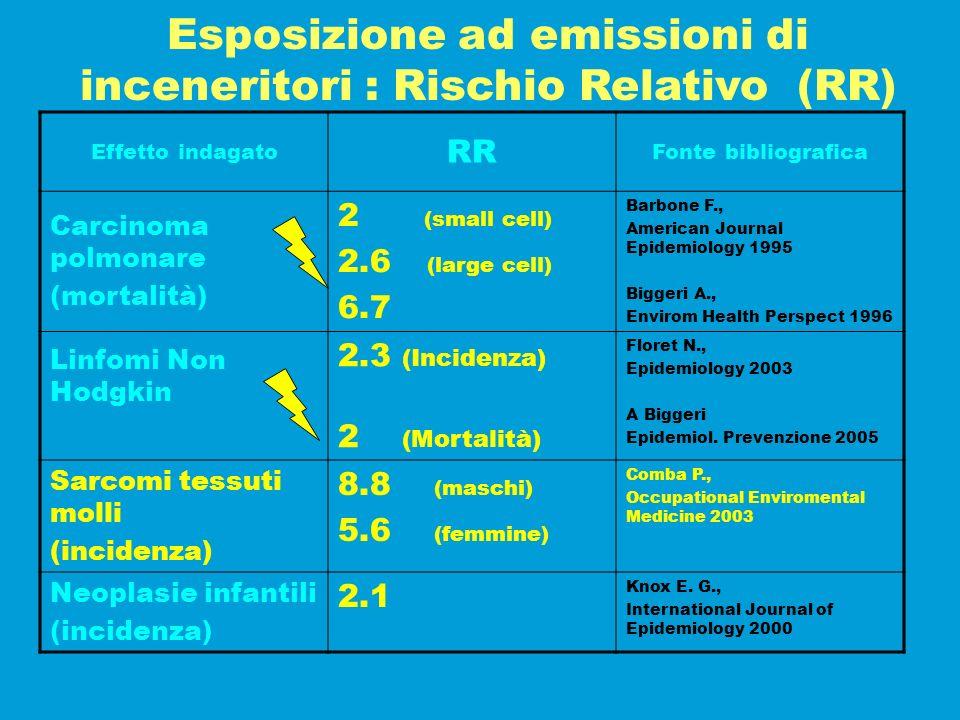 Esposizione ad emissioni di inceneritori : Rischio Relativo (RR)
