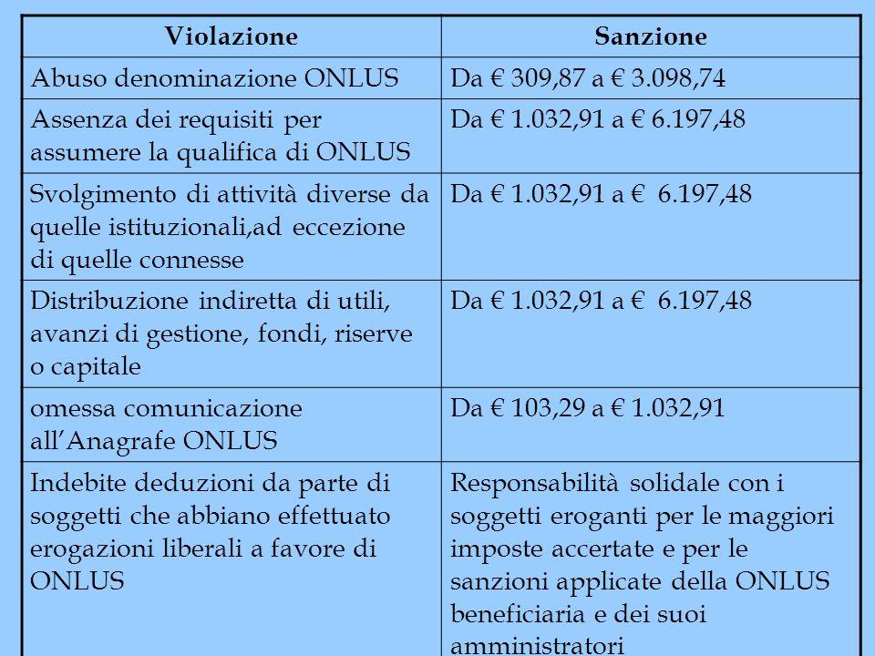 Violazione Sanzione. Abuso denominazione ONLUS. Da € 309,87 a € 3.098,74. Assenza dei requisiti per assumere la qualifica di ONLUS.