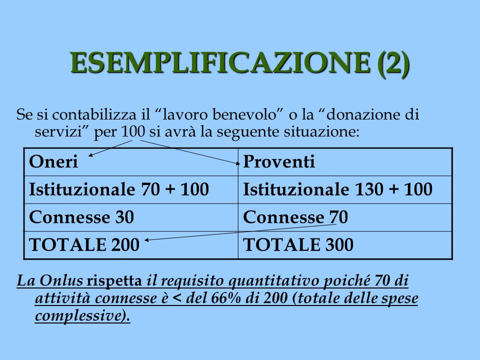 ESEMPLIFICAZIONE (2) Oneri Proventi Istituzionale 70 + 100