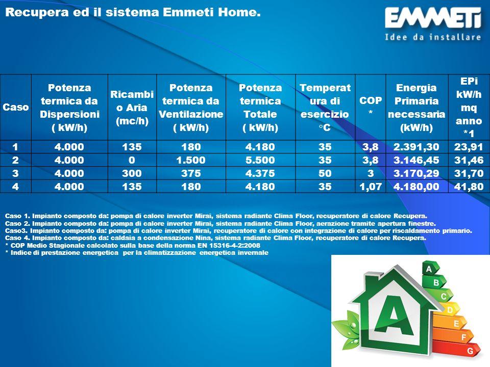 Recupera ed il sistema Emmeti Home.