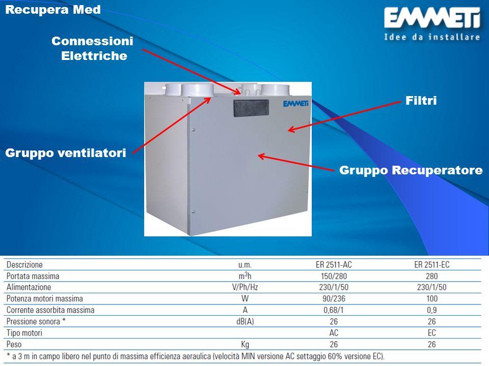 Recupera Med Connessioni Elettriche Filtri Gruppo ventilatori Gruppo Recuperatore