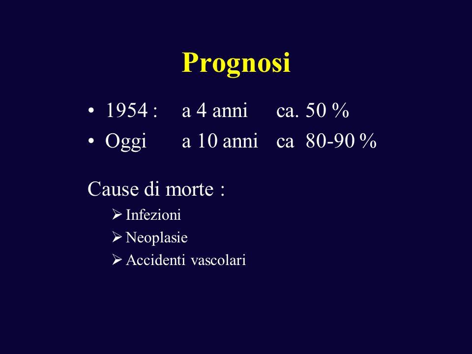 Prognosi 1954 : a 4 anni ca. 50 % Oggi a 10 anni ca 80-90 %