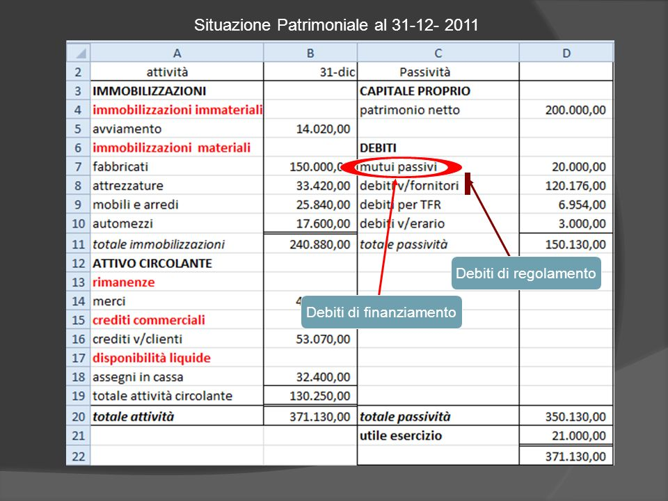 Situazione Patrimoniale al 31-12- 2011
