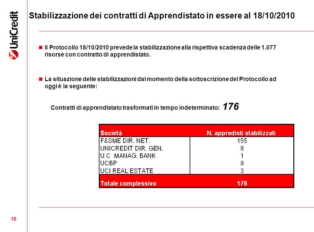 Stabilizzazione dei contratti di Apprendistato in essere al 18/10/2010