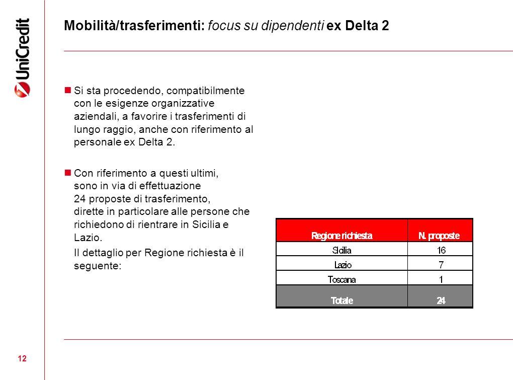 Mobilità/trasferimenti: focus su dipendenti ex Delta 2