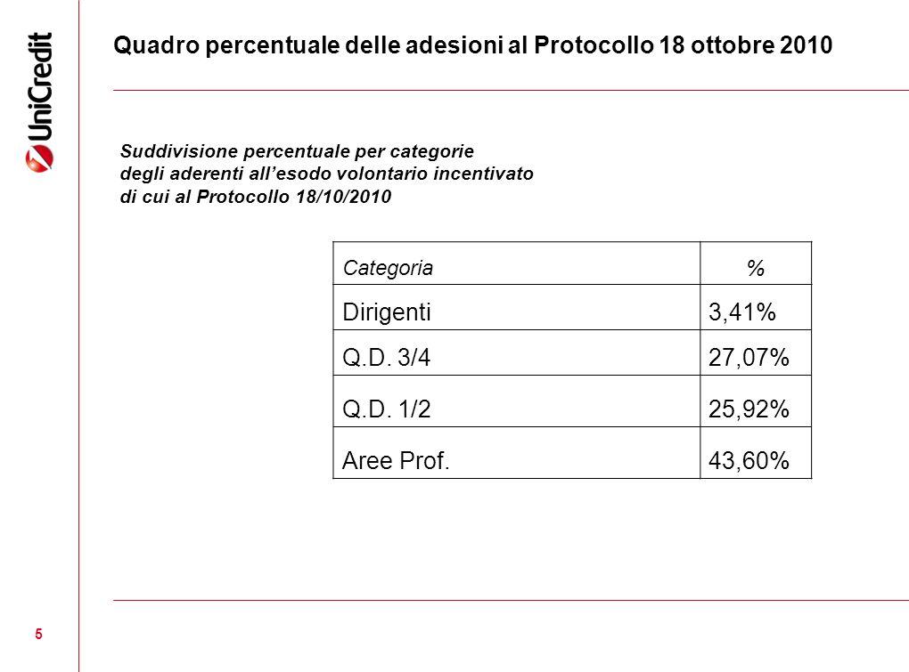 Quadro percentuale delle adesioni al Protocollo 18 ottobre 2010