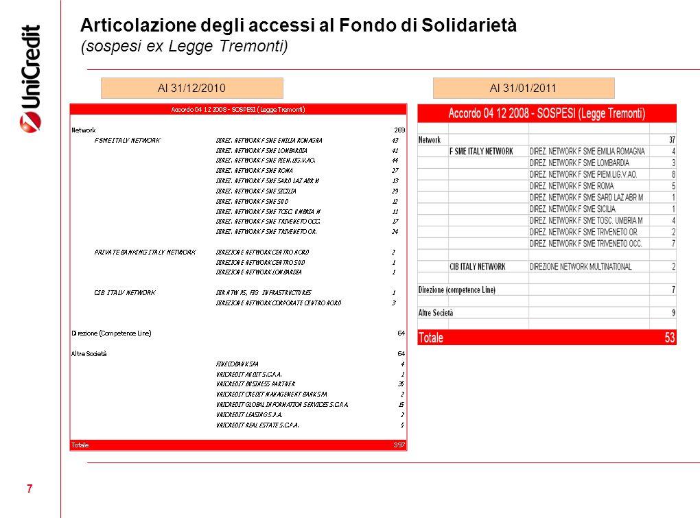 Articolazione degli accessi al Fondo di Solidarietà (sospesi ex Legge Tremonti)