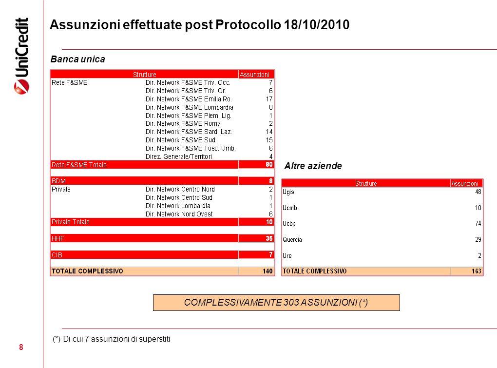 Assunzioni effettuate post Protocollo 18/10/2010