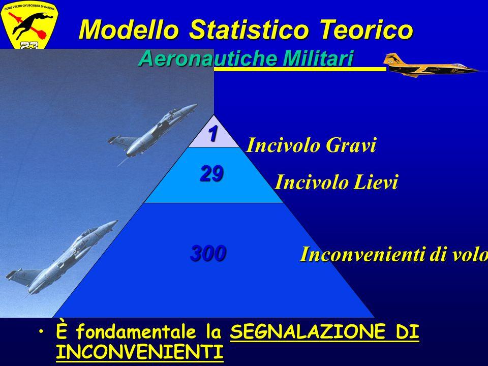 Modello Statistico Teorico Aeronautiche Militari