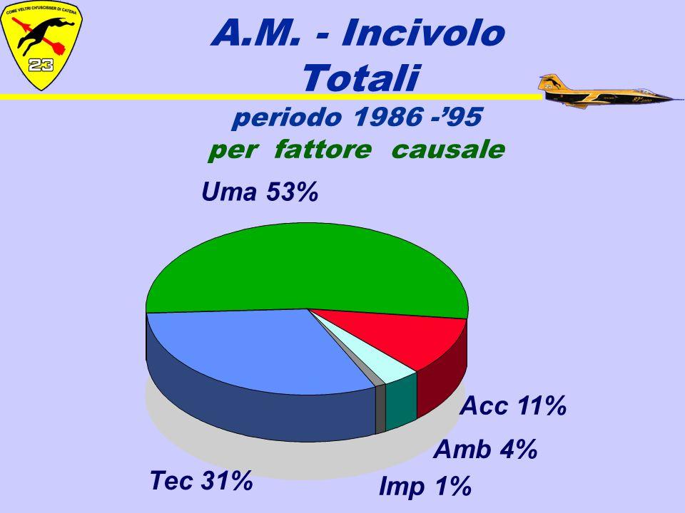 A.M. - Incivolo Totali periodo 1986 -'95 per fattore causale