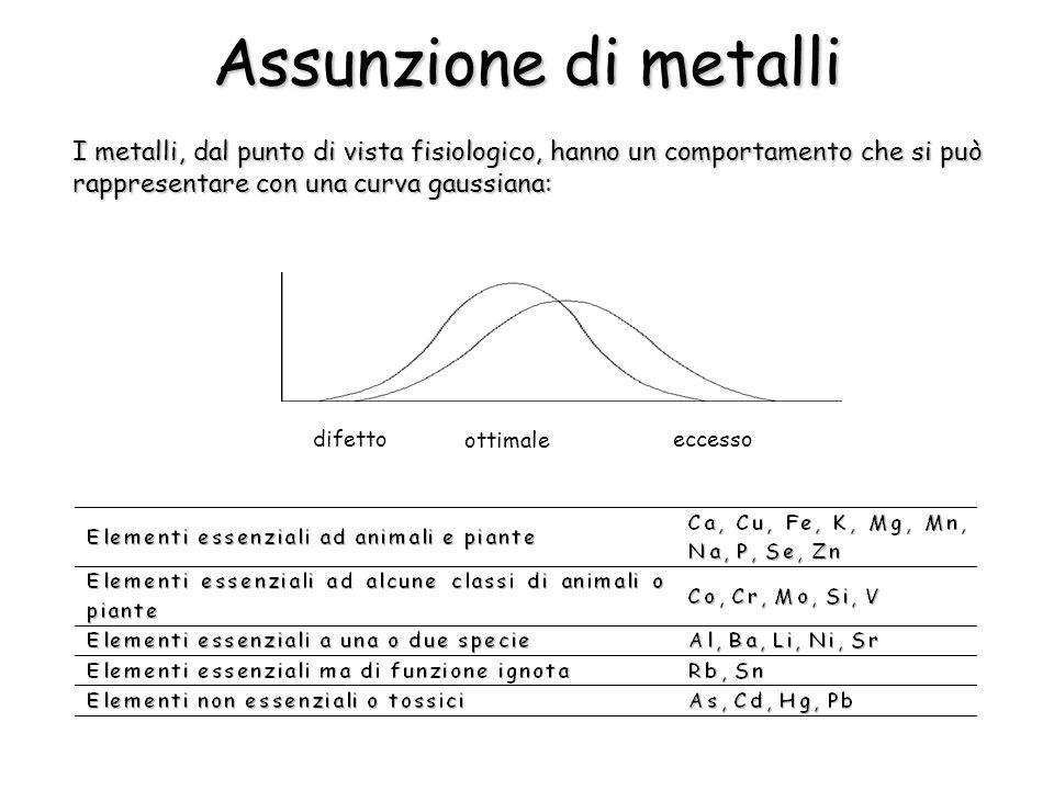 Assunzione di metalli I metalli, dal punto di vista fisiologico, hanno un comportamento che si può rappresentare con una curva gaussiana: