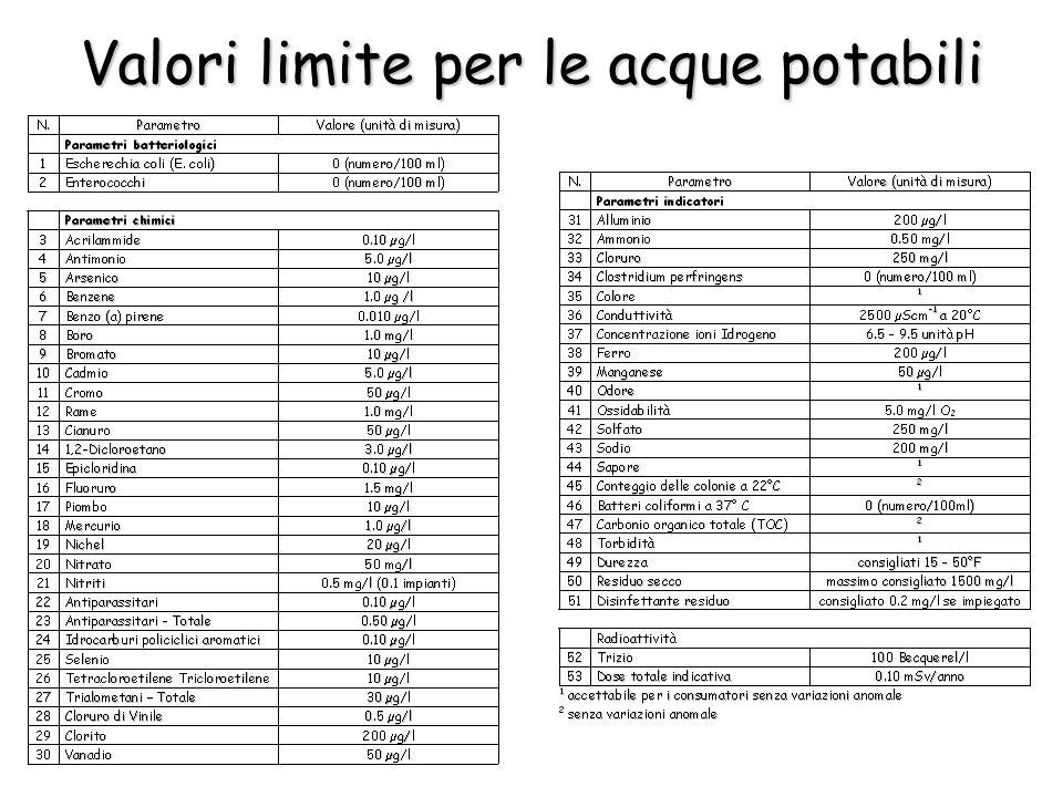 Valori limite per le acque potabili