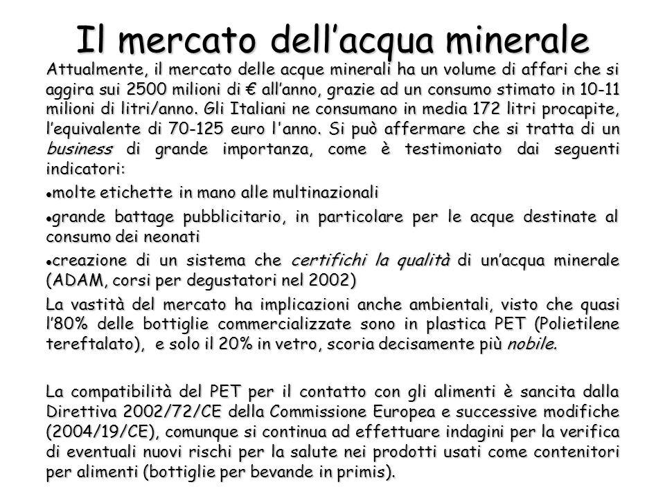Il mercato dell'acqua minerale