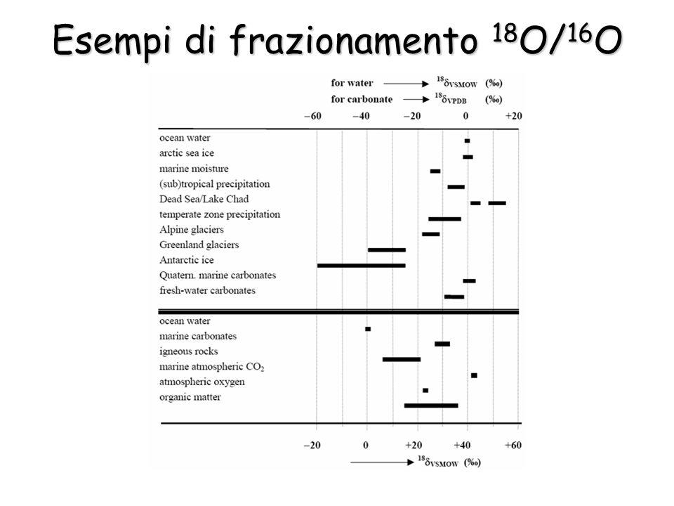 Esempi di frazionamento 18O/16O