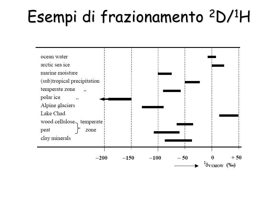 Esempi di frazionamento 2D/1H