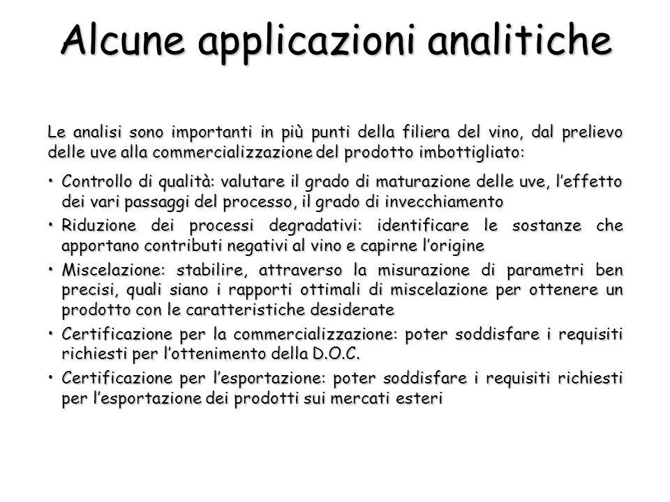 Alcune applicazioni analitiche