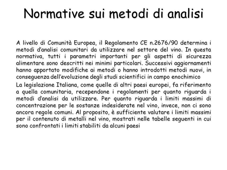Normative sui metodi di analisi