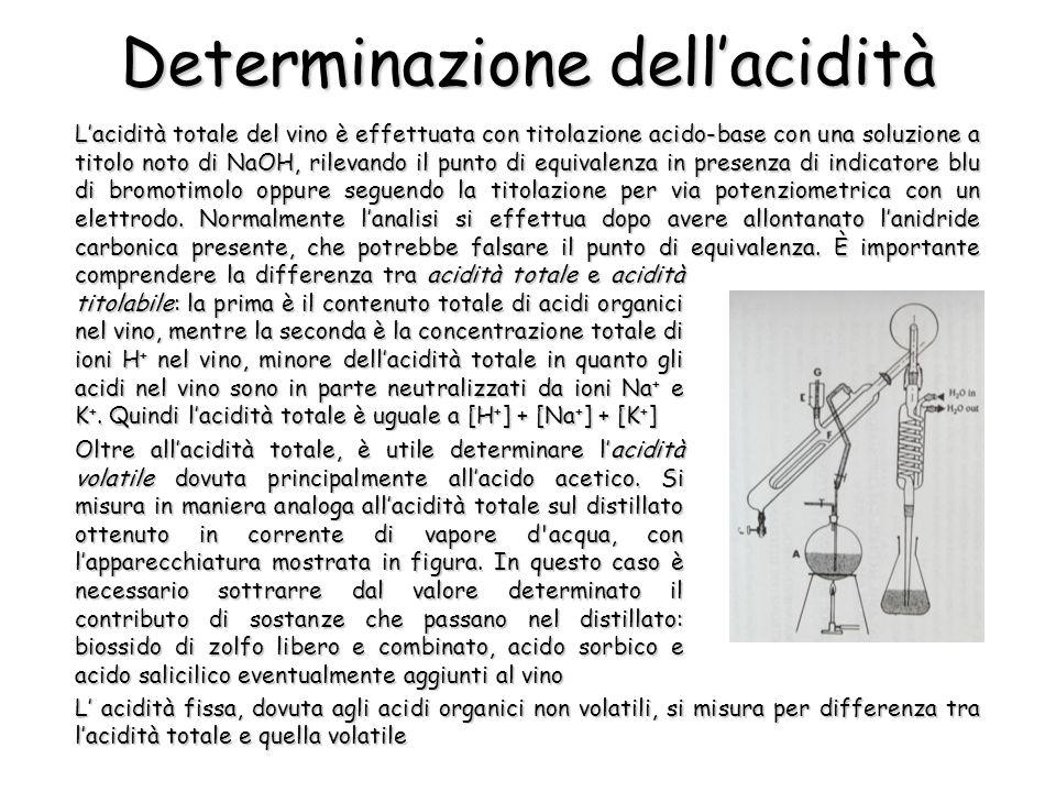 Determinazione dell'acidità