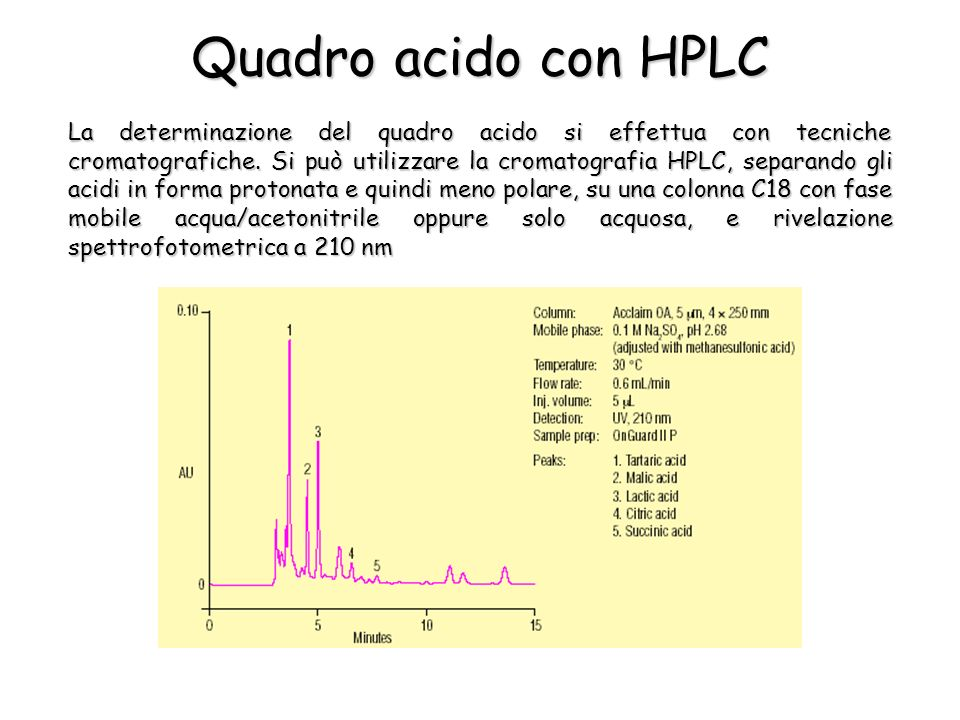 Quadro acido con HPLC