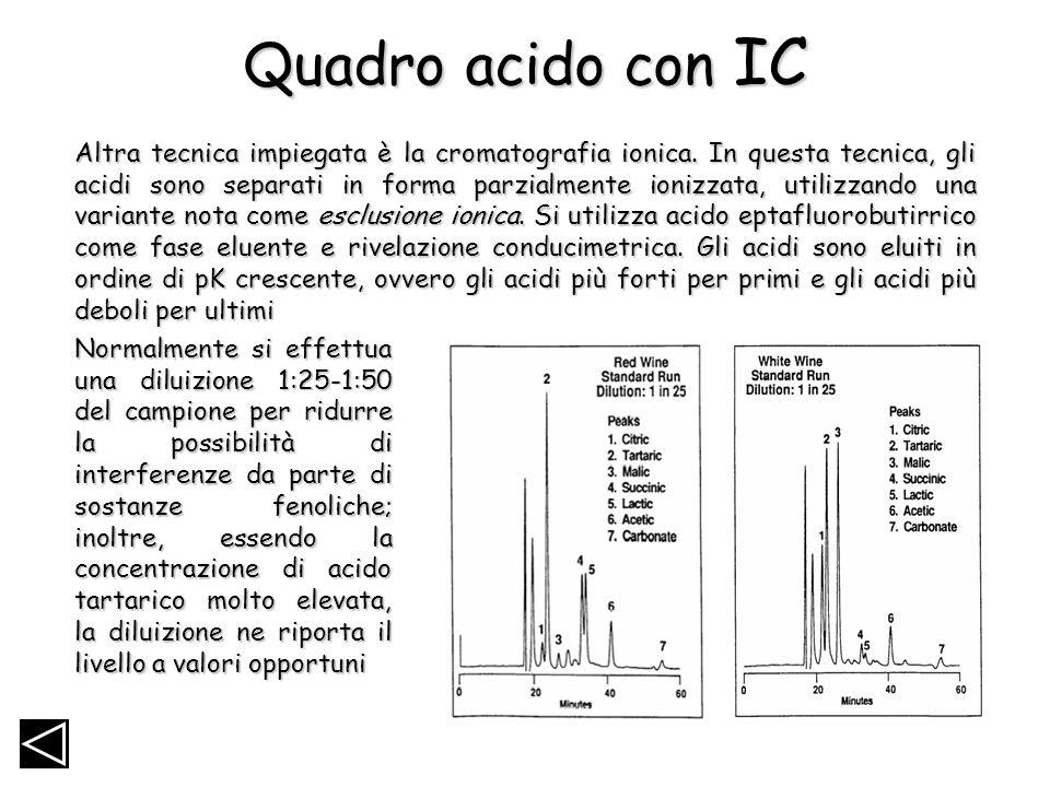 Quadro acido con IC