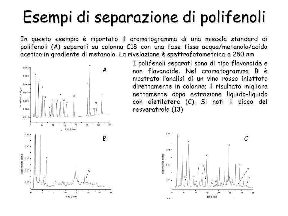 Esempi di separazione di polifenoli