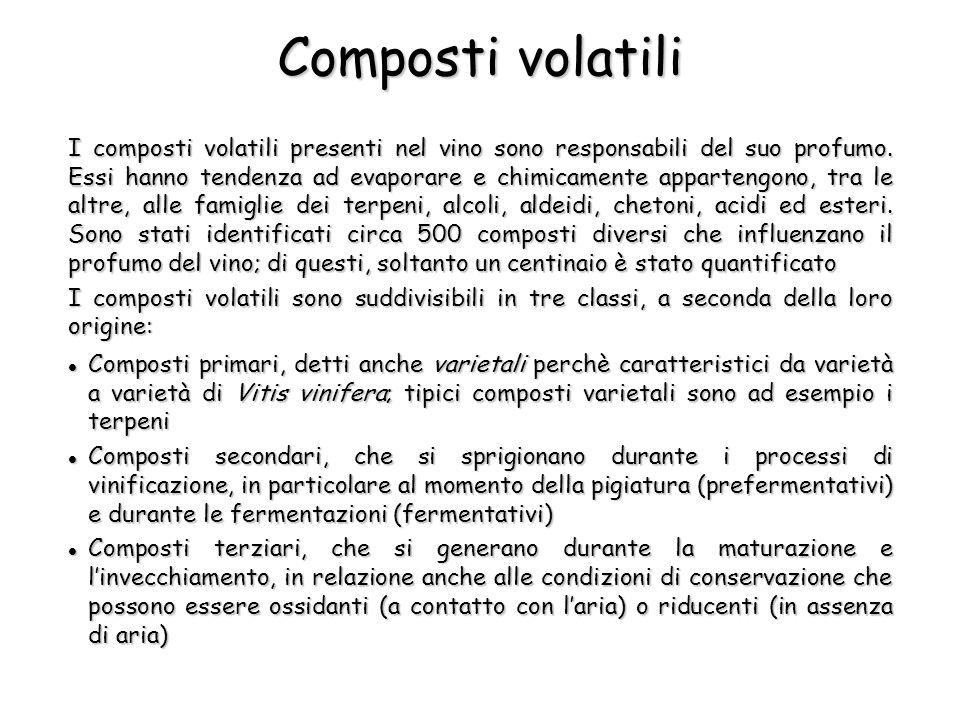 Composti volatili