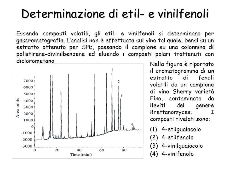Determinazione di etil- e vinilfenoli