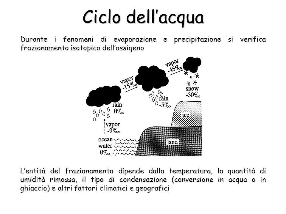 Ciclo dell'acqua Durante i fenomeni di evaporazione e precipitazione si verifica frazionamento isotopico dell'ossigeno.